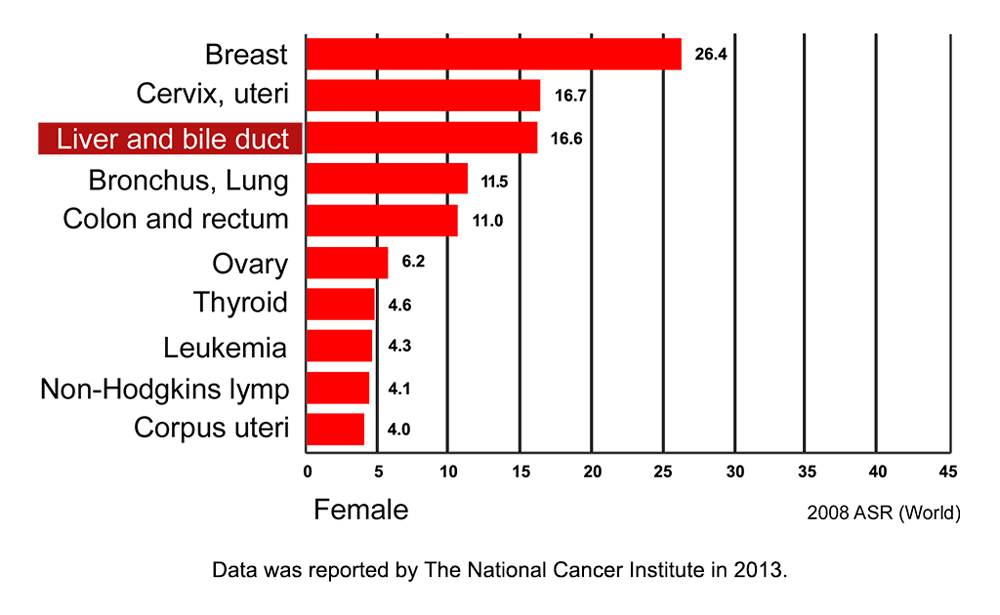 Female CCA incidence Thailand