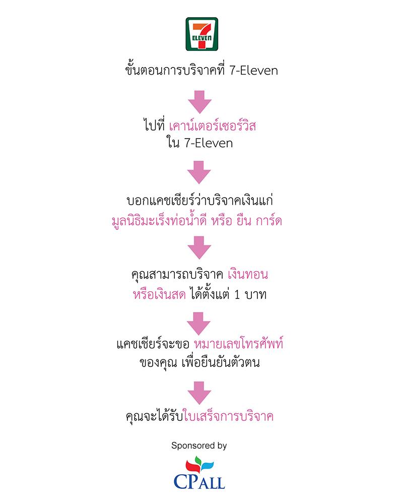 7-11-process-Thai